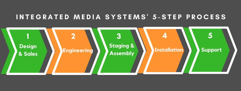 IMS 5-Step AV DesignProcess