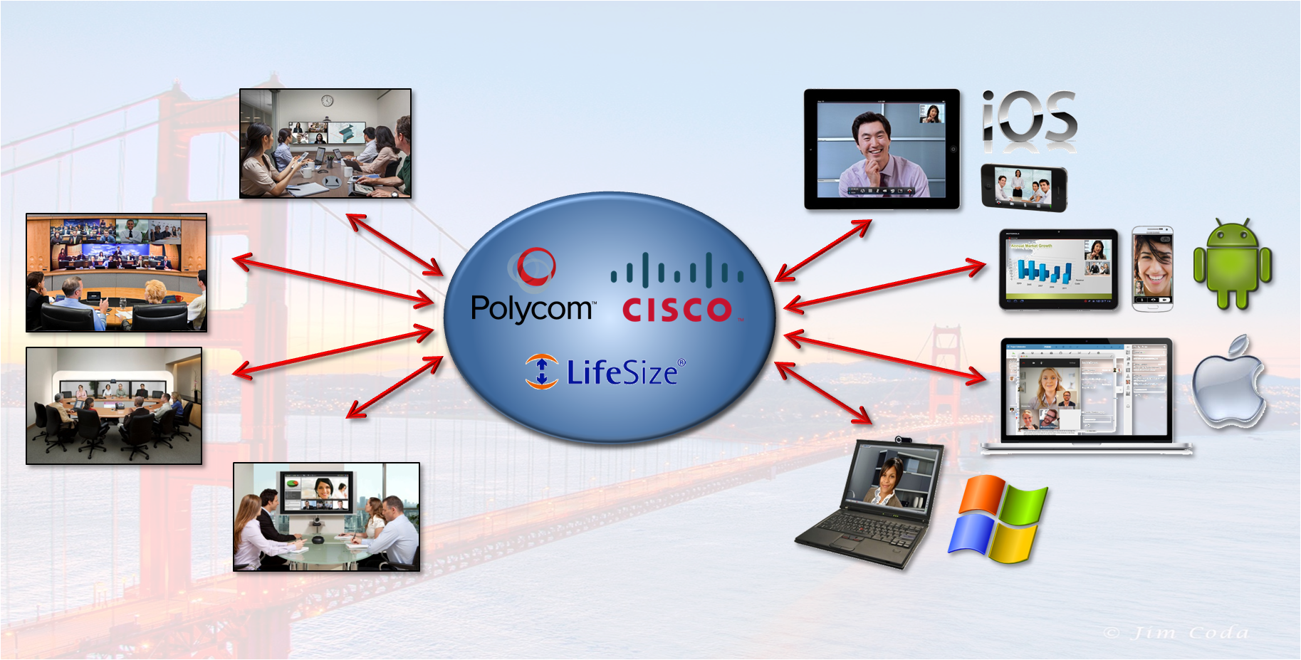 Video Conferencing Is Mobile